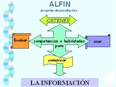 ¿Qué es la alfabetización informacional? ( ALFIN)